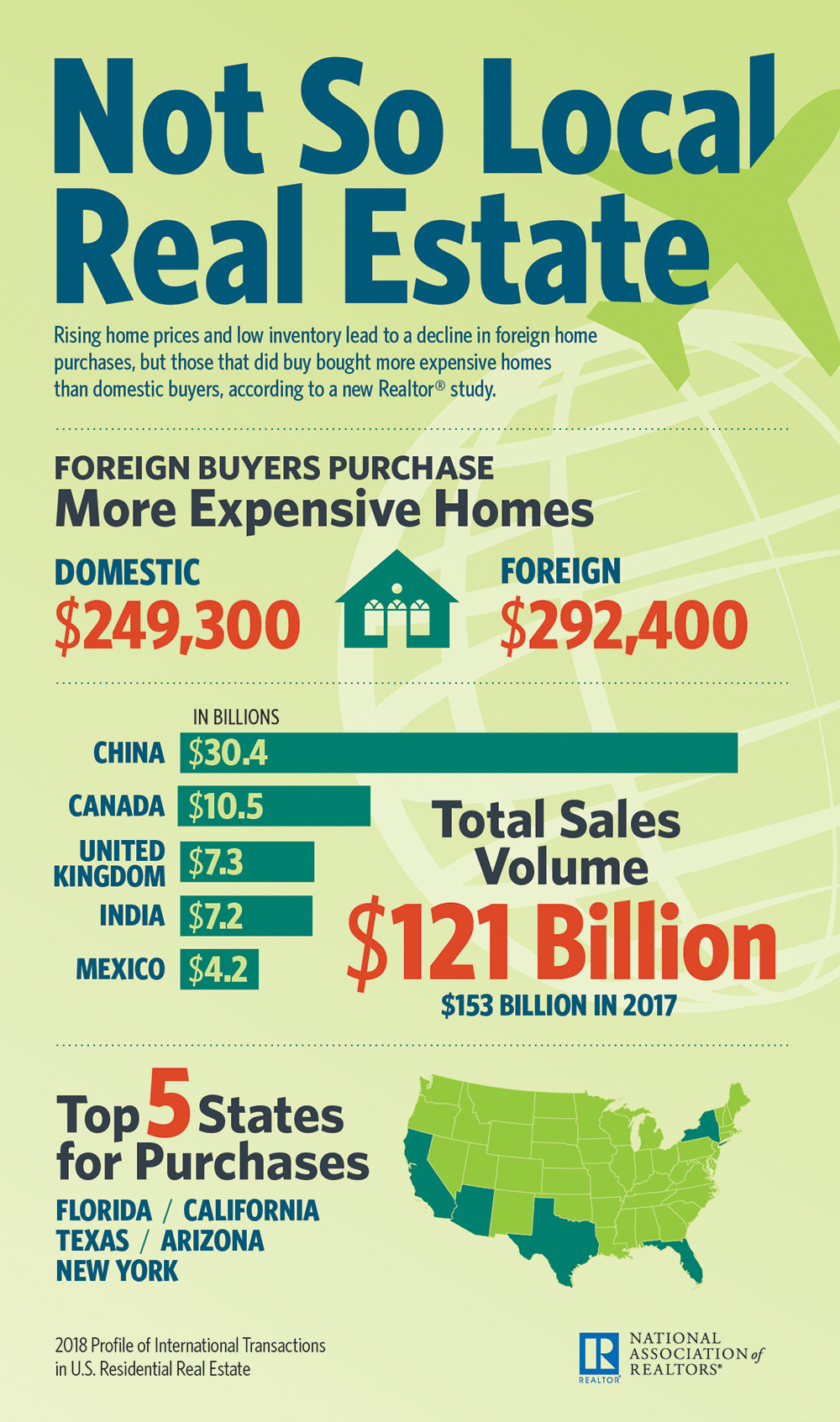 Infographic of several stats from NAR's report on international buyers in U.S.