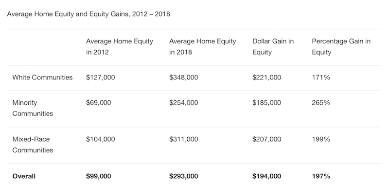 chart showing equity gains for white and minority neighborhoods between 2012 and 2018