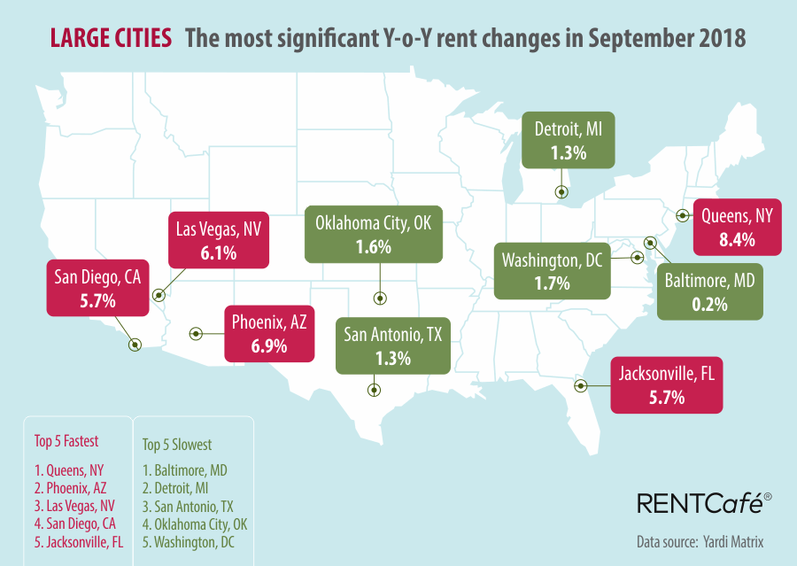 Chart of cities where rent will increase the most over the next year