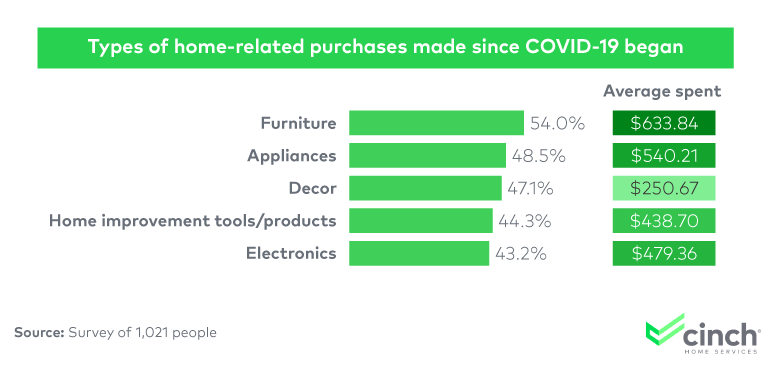A chart showing the types of home-related purchases since the COVID-19 pandemic began