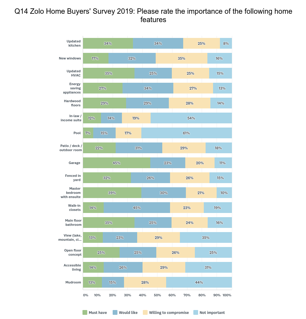 2019 Zolo Home Buyers Survey