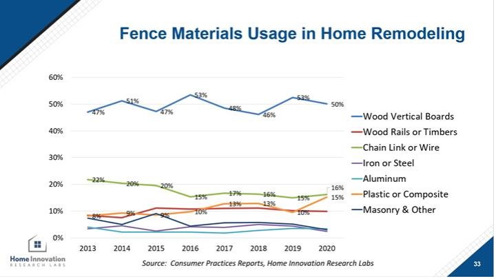 Fence Materials in Home Remodeling