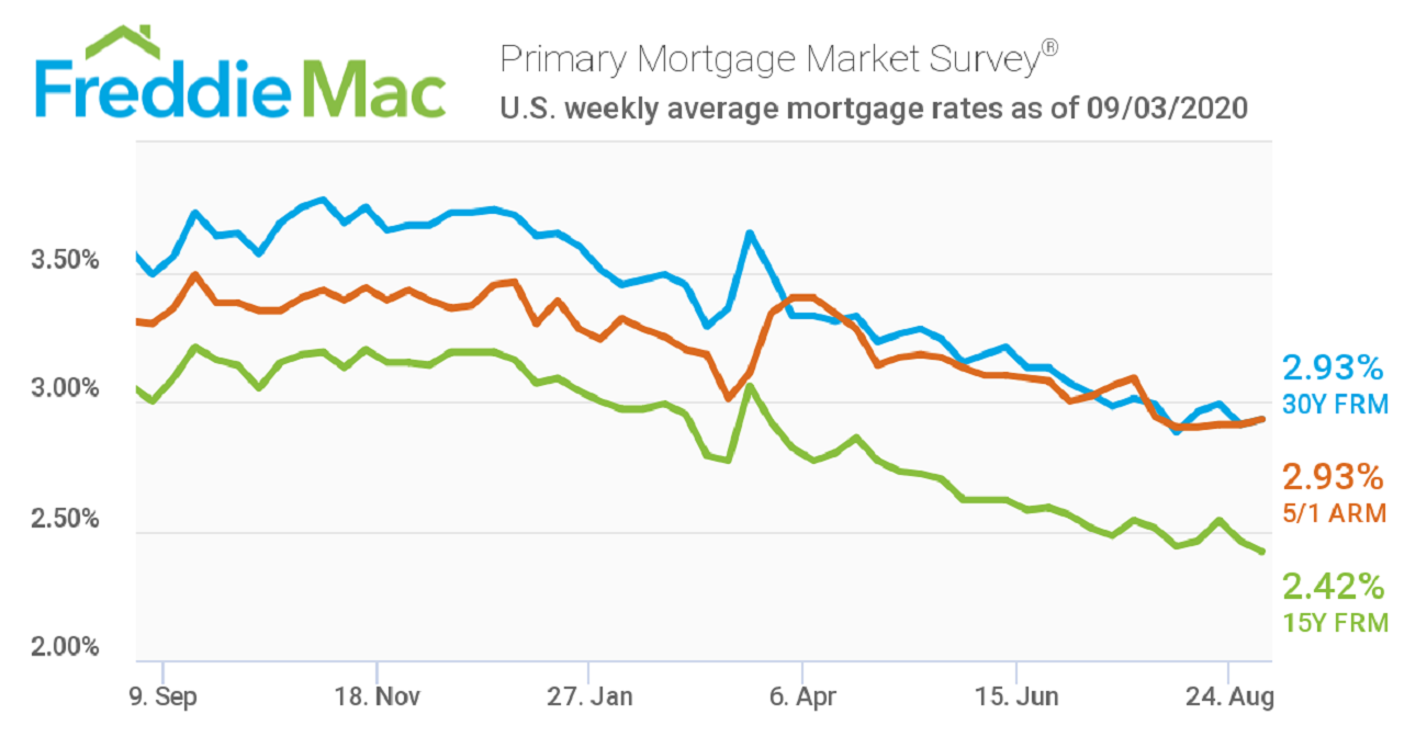 Freddie Mac Mortgage Rates September 4, 2020