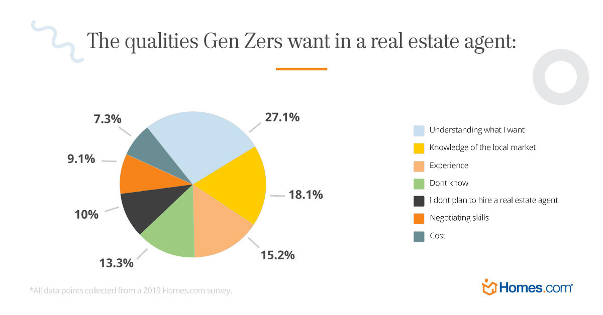 What GenZ want in a real estate agent. Visit source link at the end of this article for more information.
