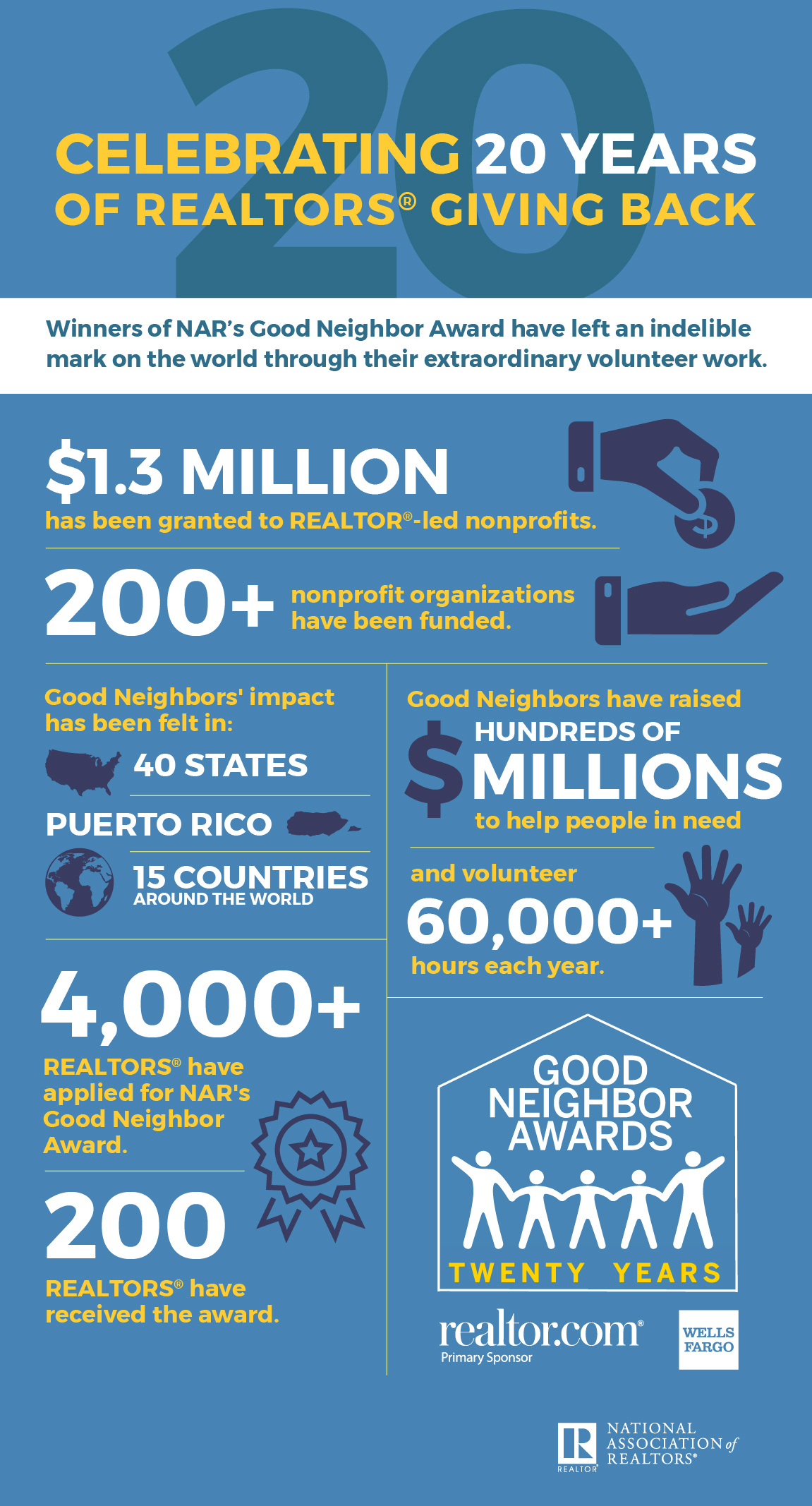 Good Neighbor 20 year Infographic