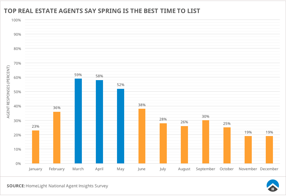 Chart showing agents choose spring as best time to list