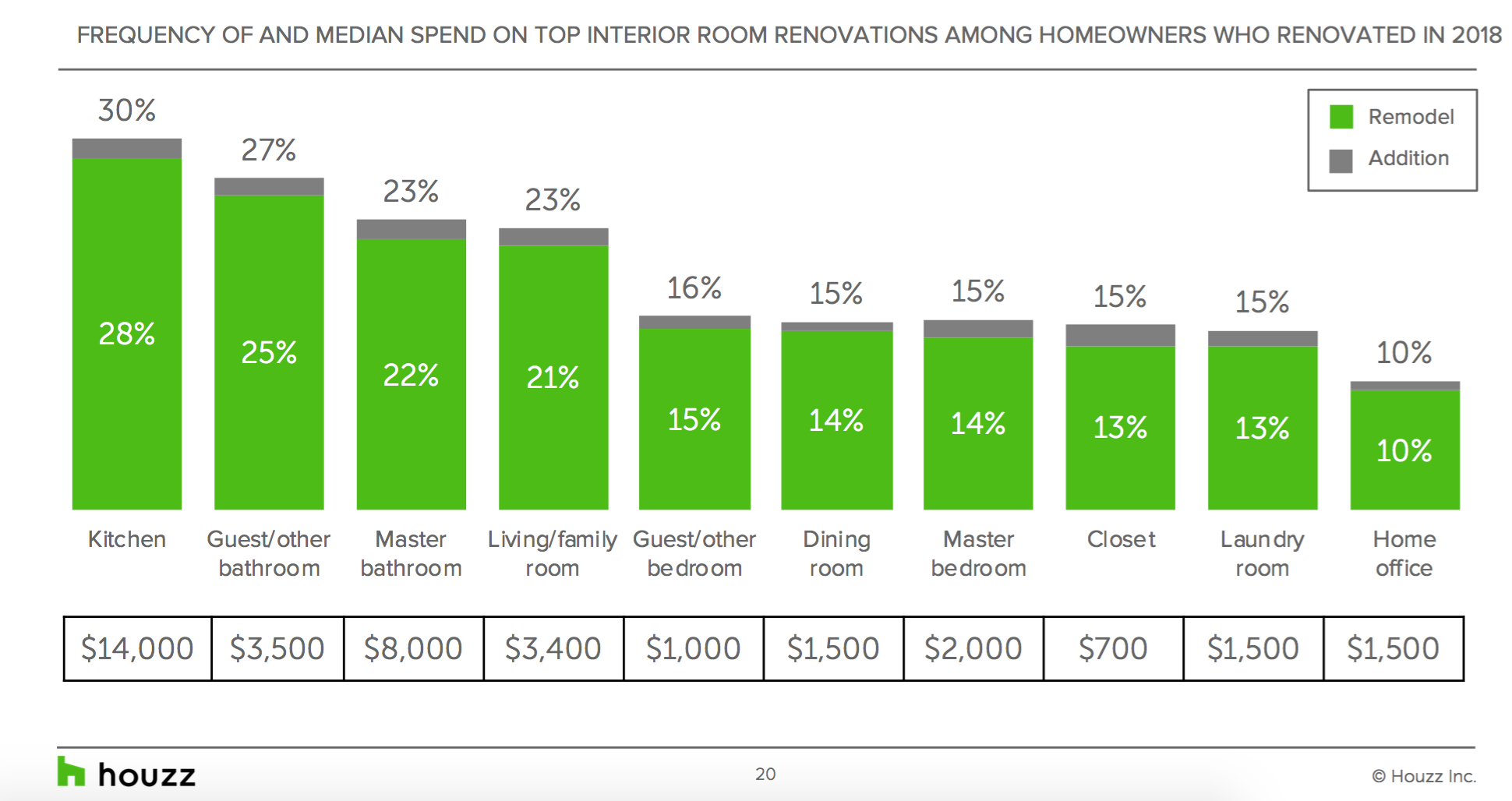 remodeling costs by room. Visit source link at the end of this article for more information.