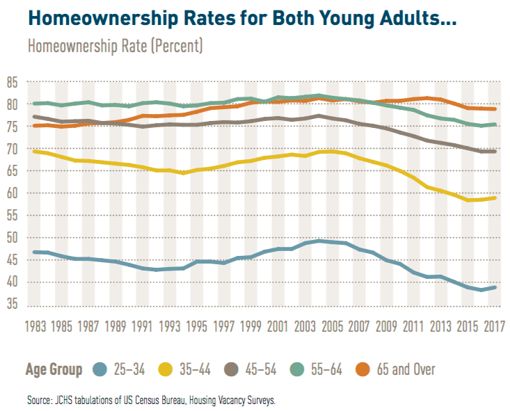 Homeownership Rates table