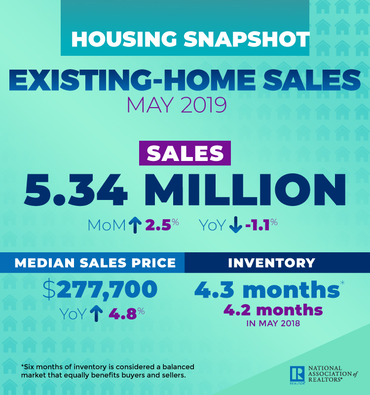 May 2019 existing home sales