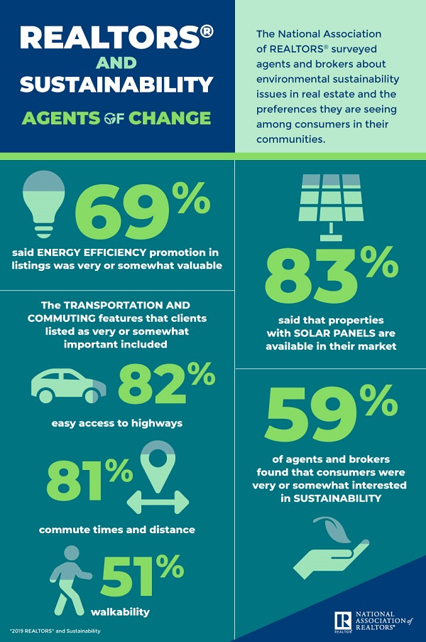 NAR Sustainability graphic