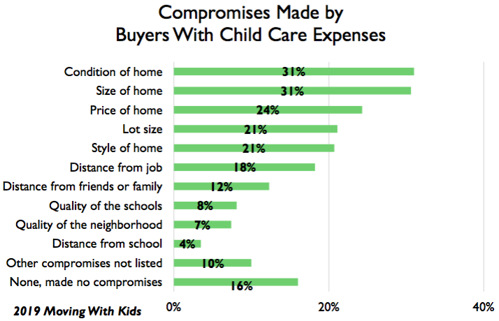 Chart of compromises parents make in home search