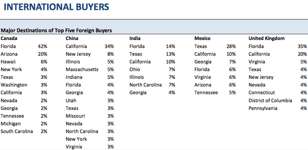 Chart of which states have the most foreign buyers. Visit source link at the end of this article for more information.