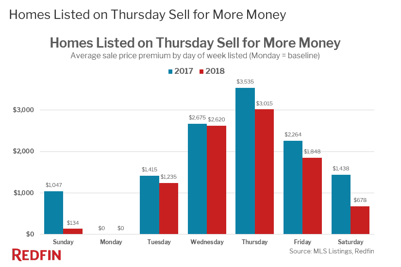 Chart displaying sales peak for homes listed on Thursdays.