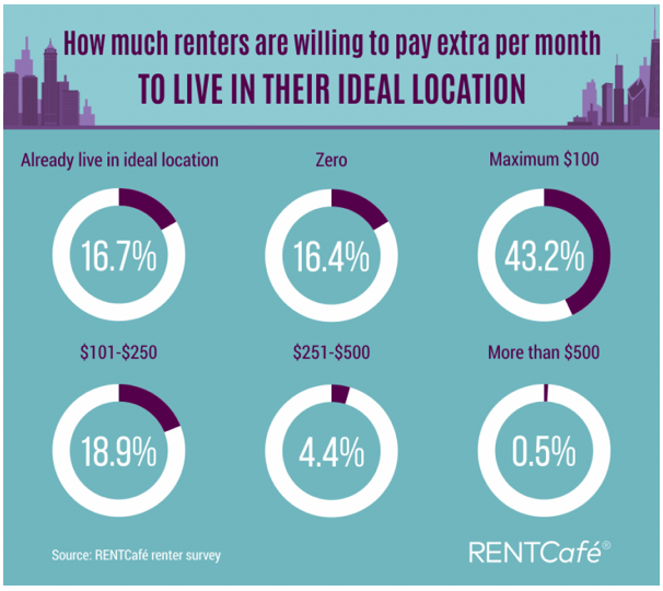 Infographic of how much renters are willing to pay to move to an ideal location