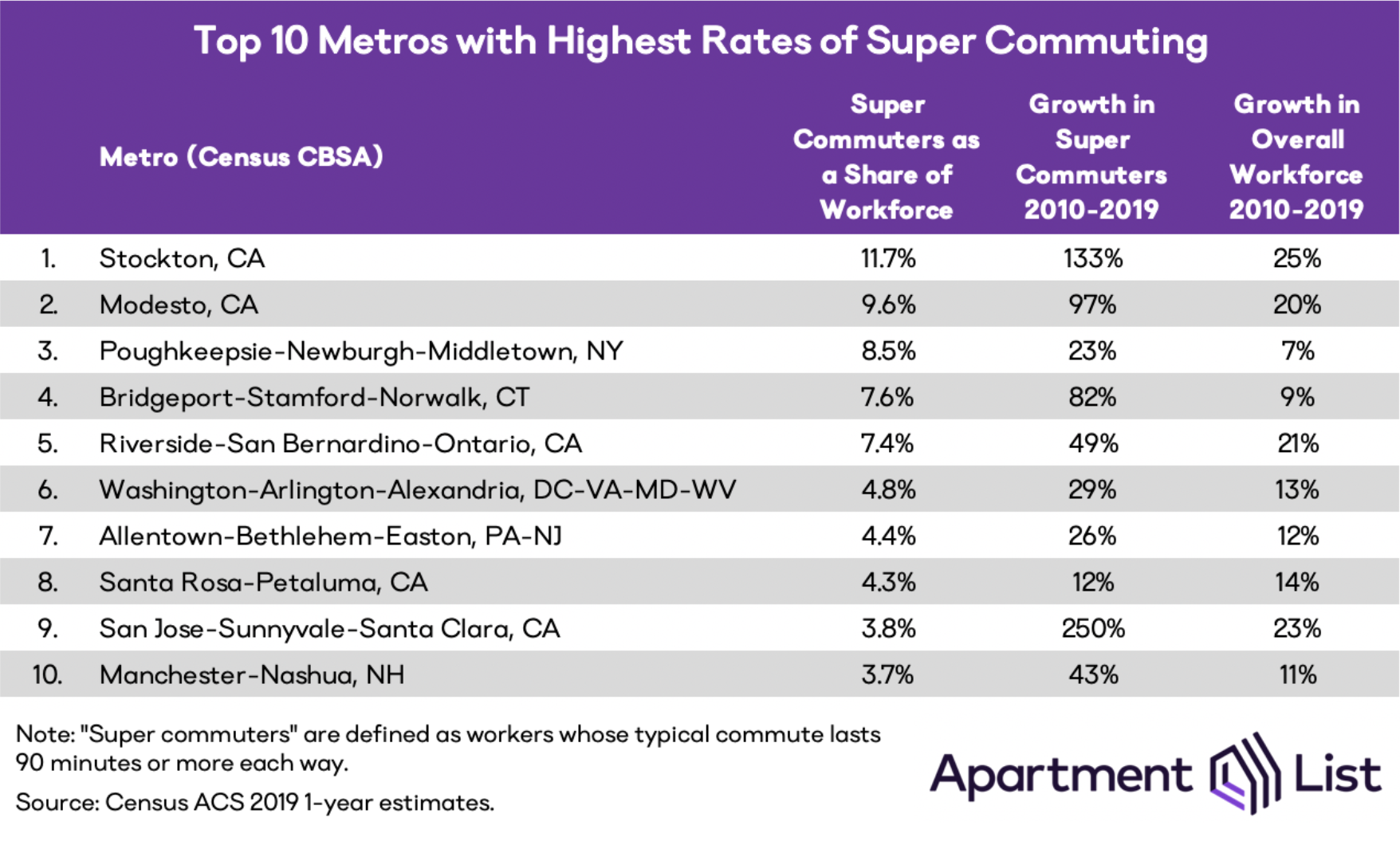 A list of the top 10 metros with the highest rates of super commuting