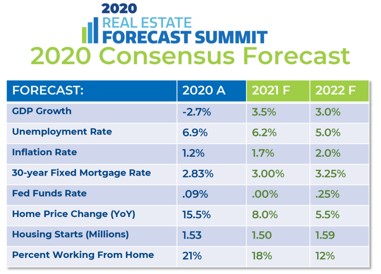 NAR Consensus Forecast chart