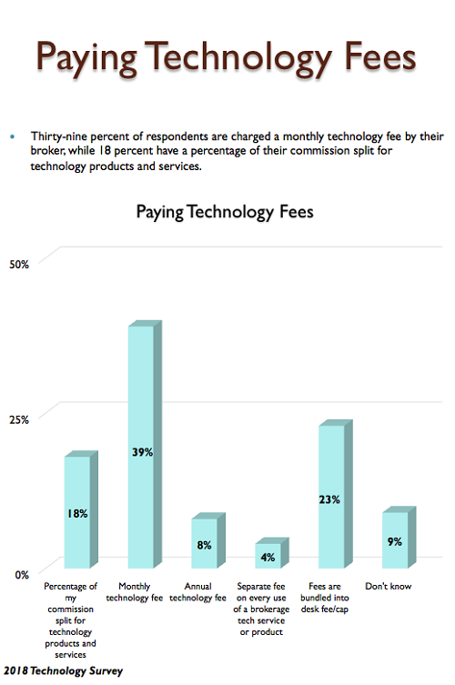 Paying tech fees