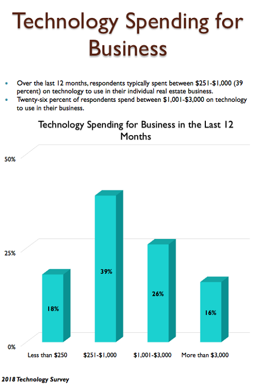 Tech spending for business