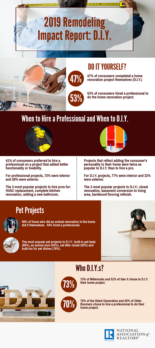 When to Hire a Professional and When to D.I.Y.