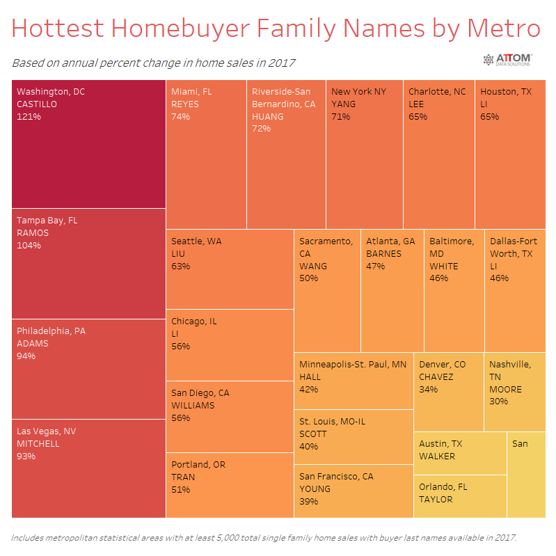 Hottest Homebuyer Family Names by Metro