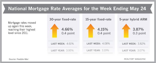 Mortgage rates were on the rise again this week, reaching their highest level since 2011