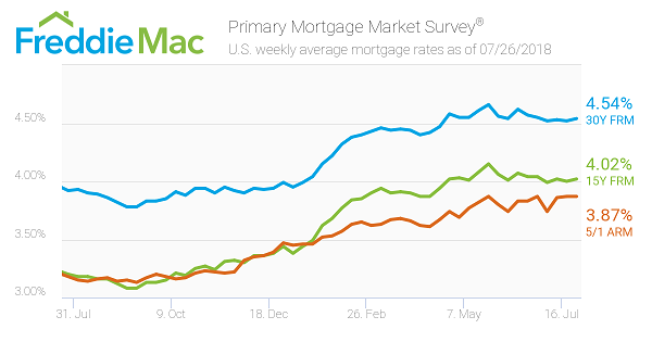 Freddie Mac chart on mortgage rates