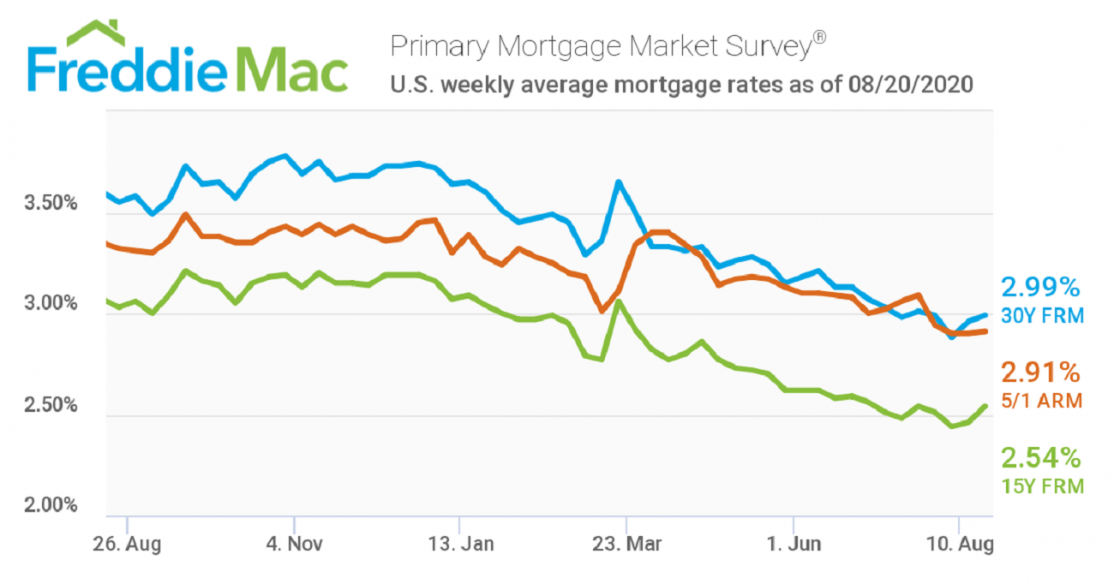 Freddie Mac Mortgage Rates August 21, 2020