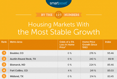 SmartAsset chart of fastest-growing cities