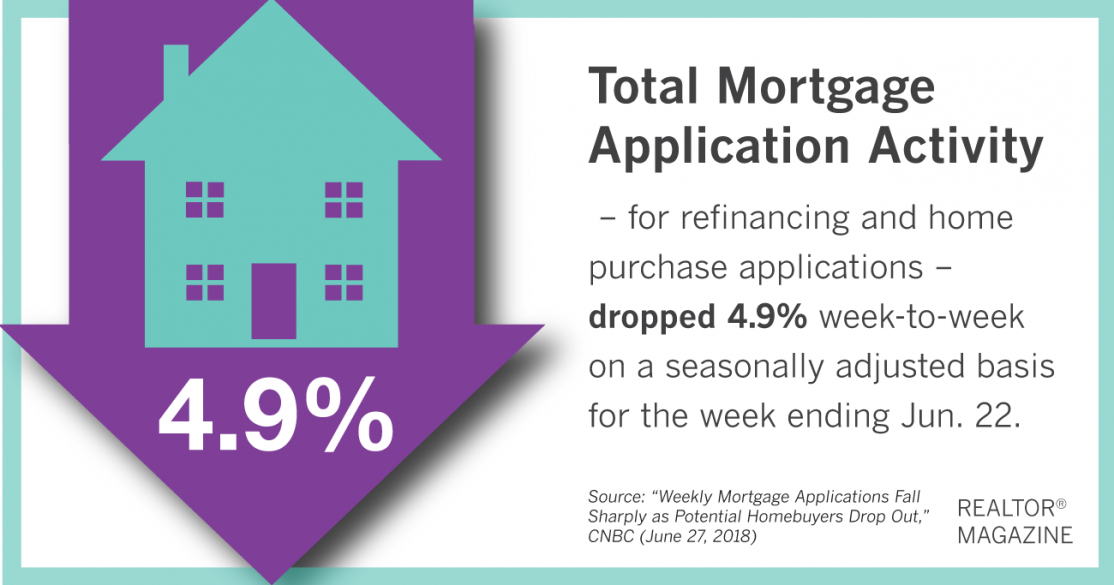 Total Mortgage Application Activity Graphic. Content reflects article text.