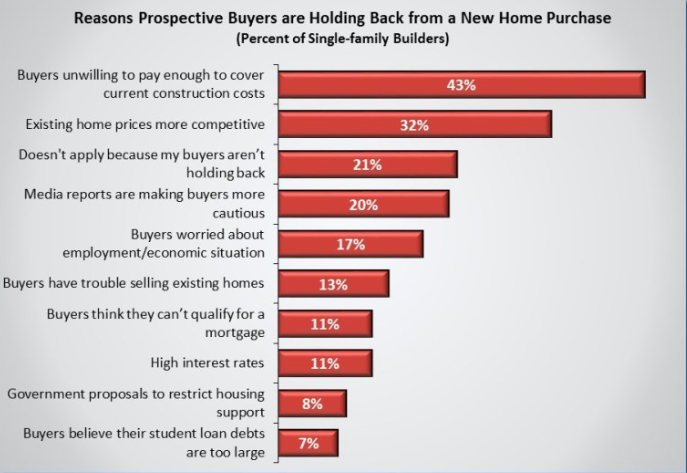 NAHB survey. Visit source link at the end of the article for full text.