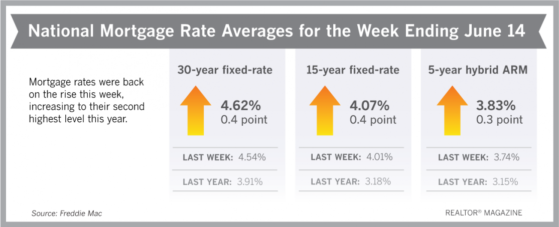 Mortgage Rates- text at left