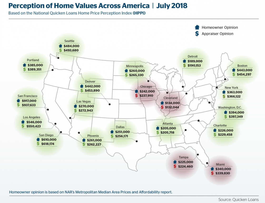 Quicken Loans - Perception of Home Values map. Visit source link at the end of the article for full text.
