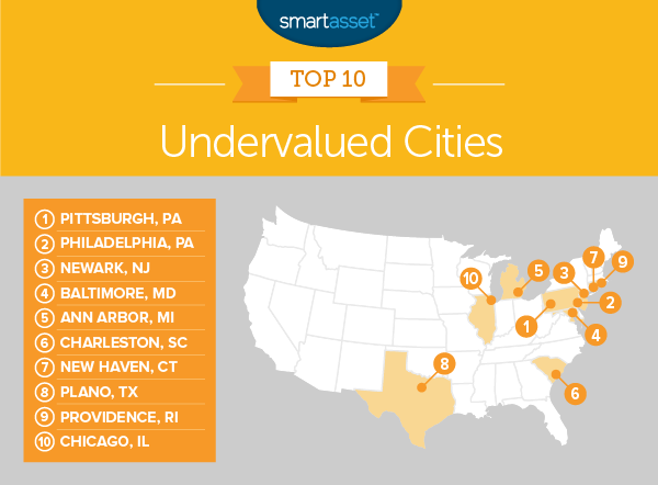 SmartAsset Undervalued Cities Graphic. Visit source link at the end of the article for full text.