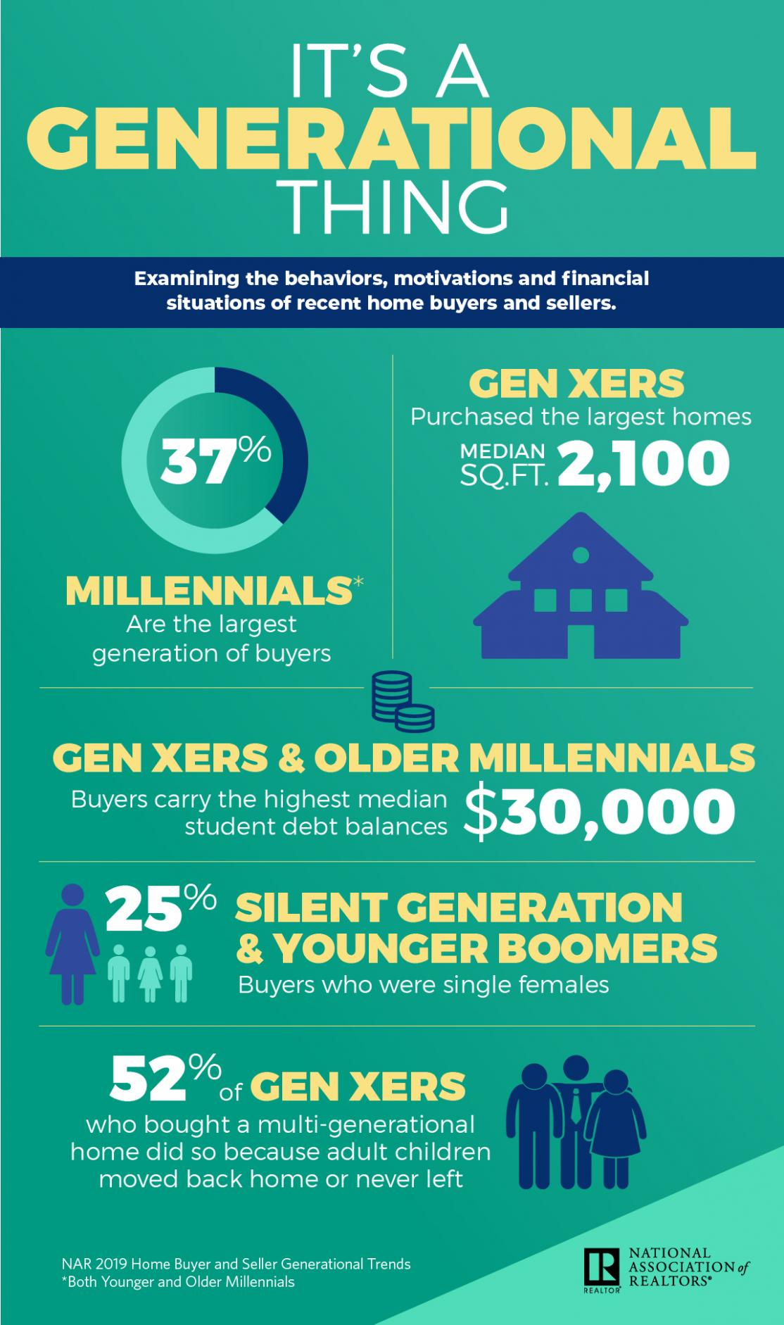 2019 Generational Trends infographic. Visit source link at the end of the article for more information.
