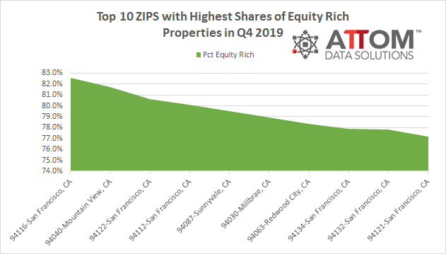 ATTOM highest equity chart. Visit source link at the end of this article for more information.