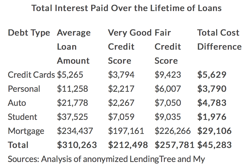 Lending Tree chart on how much a credit score saves you on borrowing costs