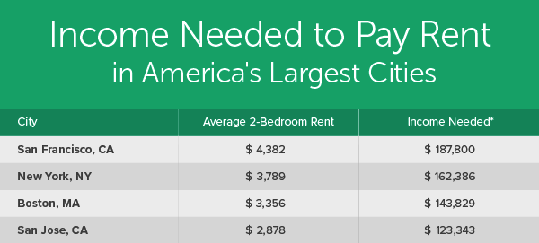thumbnail of chart showing the cities where rent is highest