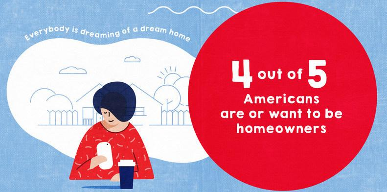 Illustration with text that 4 of 5 Americans want to become homeowners