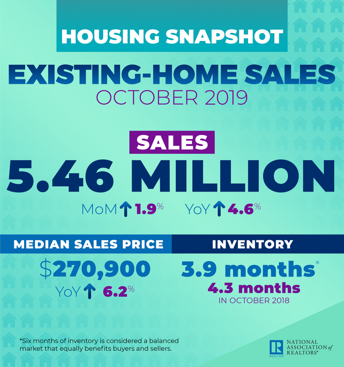 NAR October Existing-Home Sales Infographic