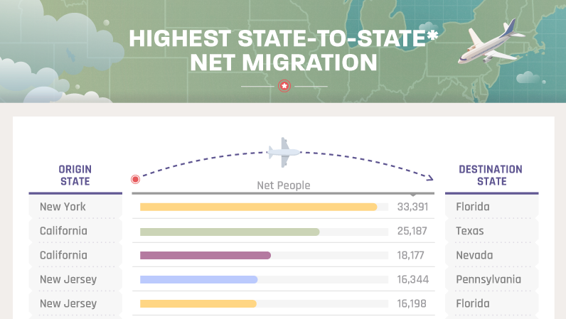 First part of infographic listing where Americans are migrating from and to