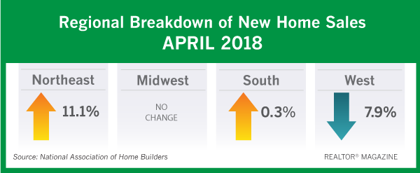 chart of new home sales numbers (included in article)