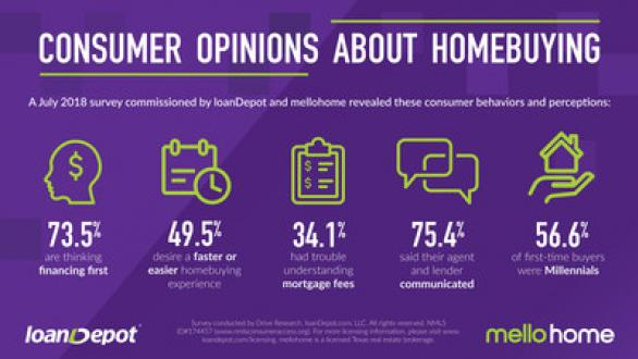 Consumer opinions about home buying infographic. Visit source link at the end of the article for full text.