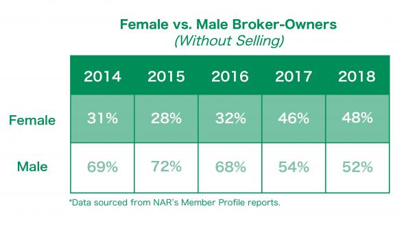 Broker gender trends (without selling)