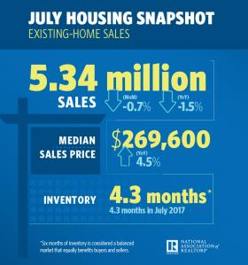 July 2018 Existing Home Sales Snapshot